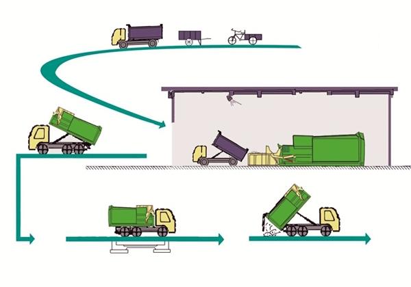 程力移动式压缩垃圾箱工作原理示意图